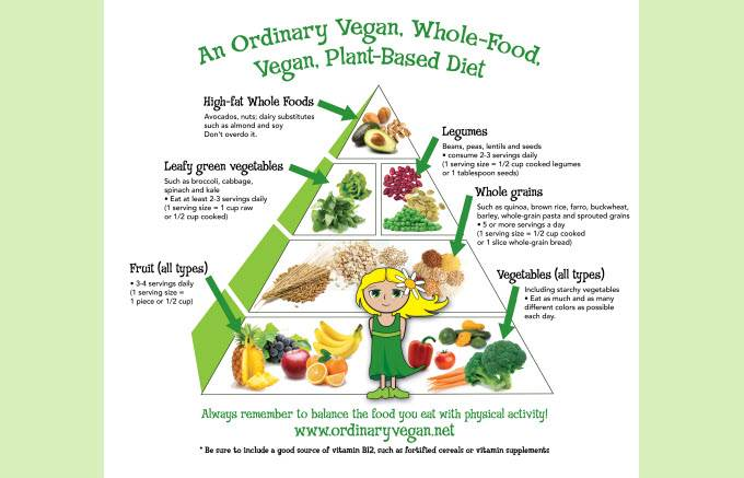 Vegan Food Pyramid For Health & Wellness