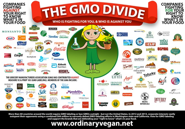 GMO Labeling – You Deserve to Know