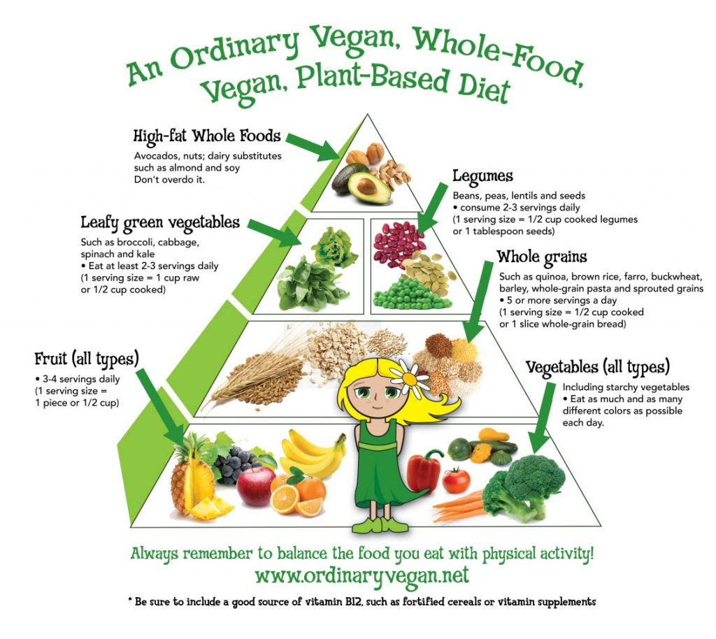Ordinary Vegan Food Pyramid